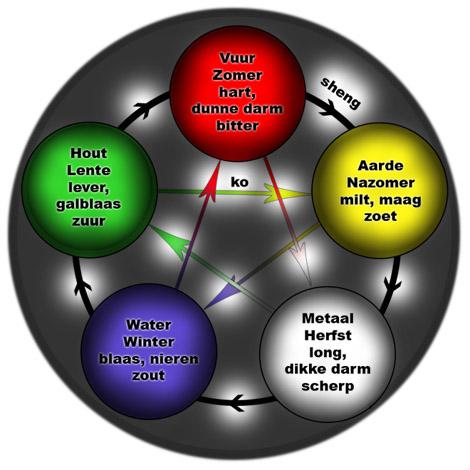 Vijf-elementenleer